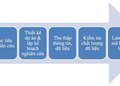 Dịch vụ nghiên cứu thị trường cho các doanh nghiệp tại Hà Nội